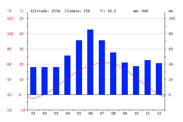 Gráfico do clima na Suíça