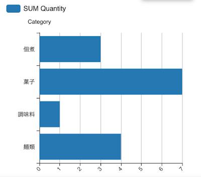AppSheetで在庫残高を棒グラフで表示するイメージ