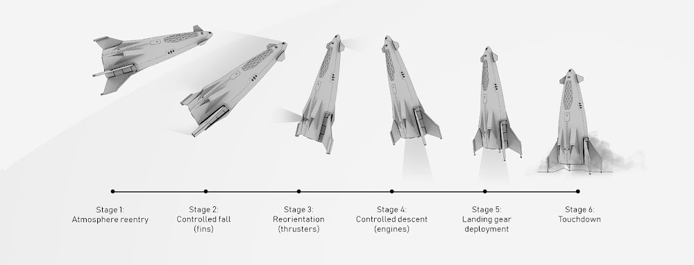 SpaceX orbital shuttle concept by Rodrigo Magro - landing sequence