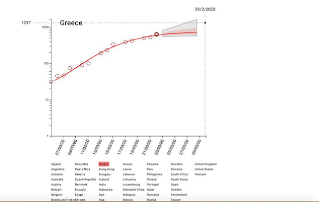 Κορωνοϊός: Γράφημα γερμανικού Ινστιτούτου προβλέπει την πορεία του ιού στην Ελλάδα τις επόμενες 6 μέρες