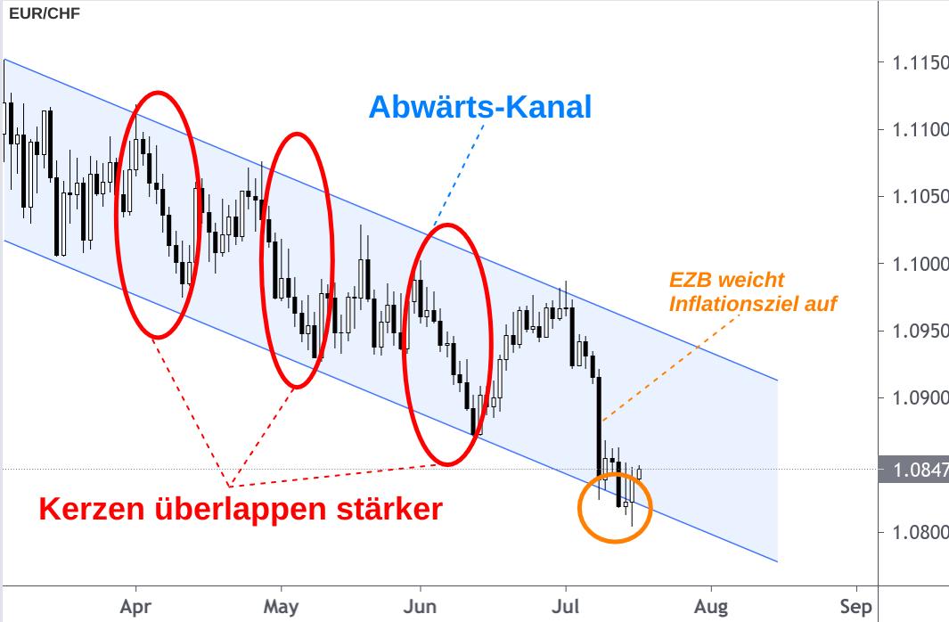 EUR/CHF-Kurs im Abwärtskanal graphisch dargestellt