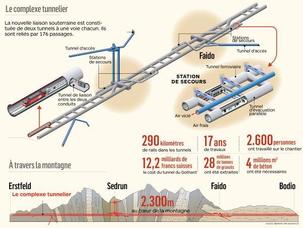 Tunnel du Saint-Gothard