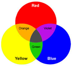 And Then If You Combine These Secondary Colors Get Yes Guessed It Tertiary When We Continually The Are More Subtle