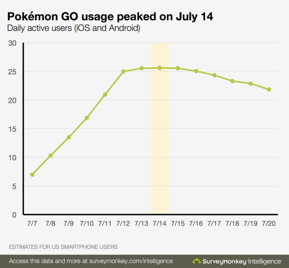 Pokémon Go remains incredibly popular in the US