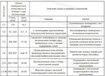 агрессивность-EN-10169-2