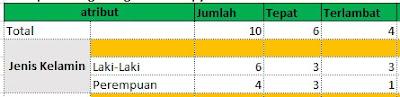 Tabel Atribut