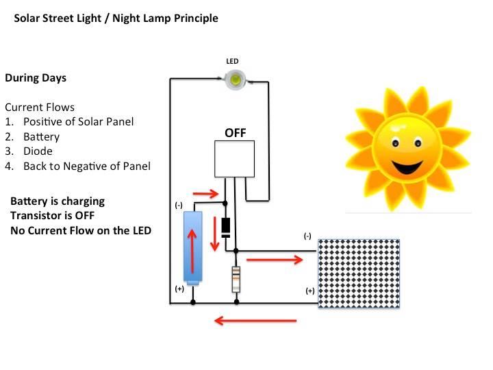 solar street light /night lamp princple