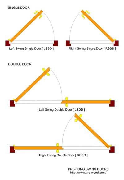 The Different Types of Doors