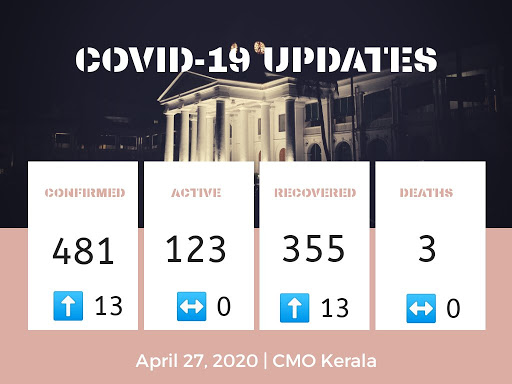 Covid-19 Cases Reported in Kerala