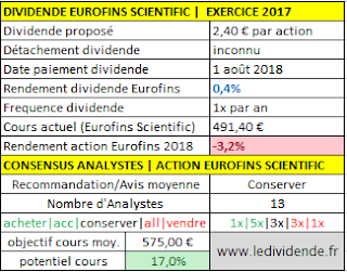 Eurofins Scientific dividende 2018