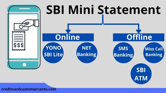 How To Check SBI Mini Statement