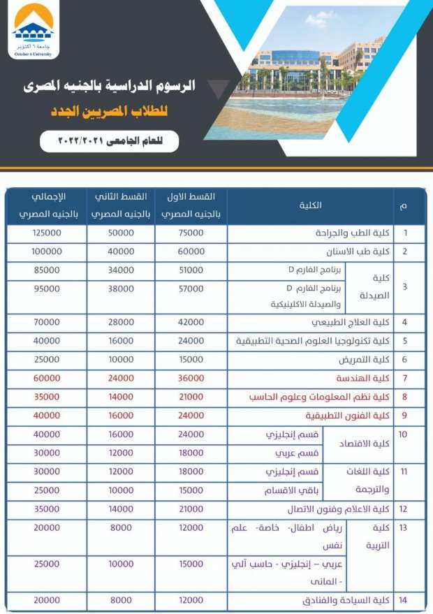 اسعار الجامعات الخاصة 2021 / 2022 |  أرخص 6 كليات في الجامعات الخاصة 3