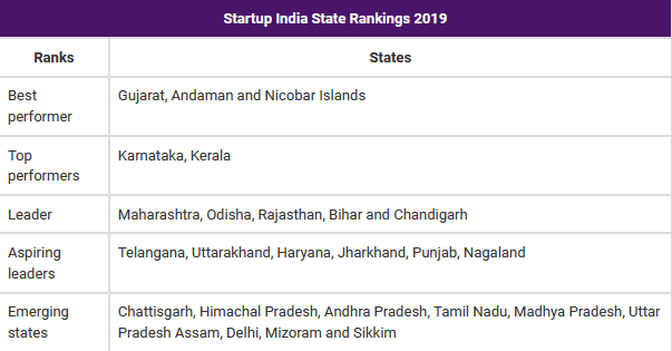 Startup India – State Rankings 2019