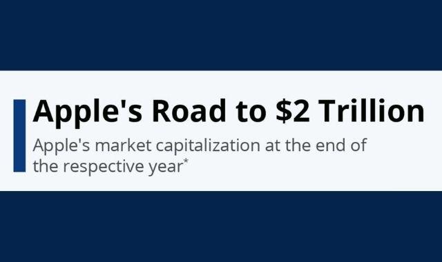 Apple's Journey to $2 Trillion Capital
