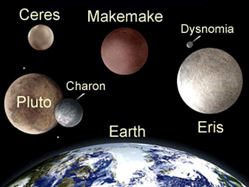 Comparação de tamanhos planetas anões