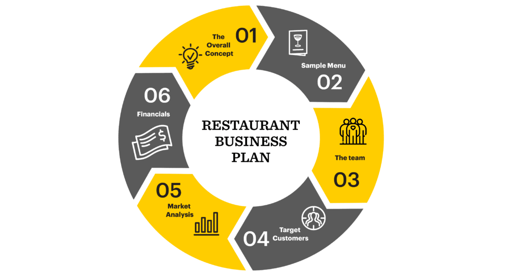 Top High-Profit Business Ideas for opening a Restaurant