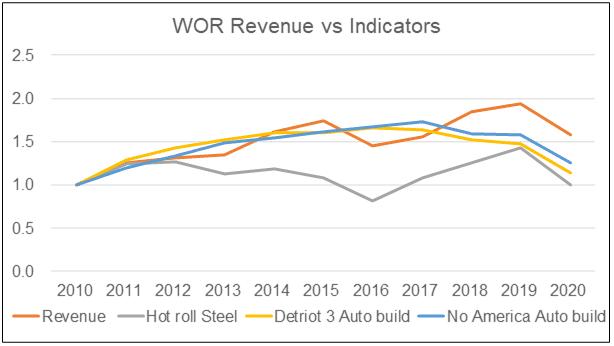 WOR Revenue vs Industry indicators