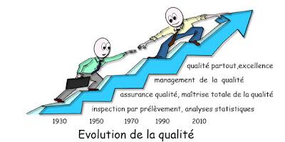 cours en démarche qualité : 3 chapitres détaillés en pdf