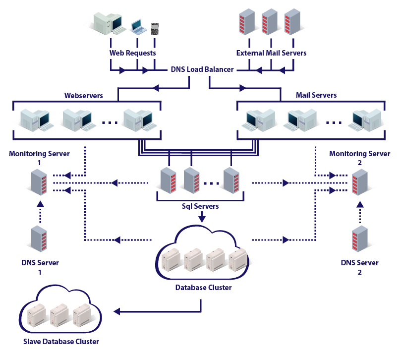 Topologia ProtonMail