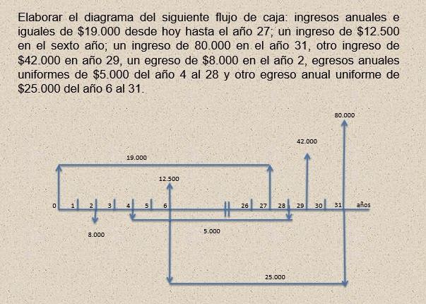 Conceptos Ingeniería Industrial: Diagrama de Flujo en Caja o Flujo de Efectivo