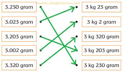 Pasangkan satuan kilogram dengan satuan gram yang sesuai www.simplenews.me