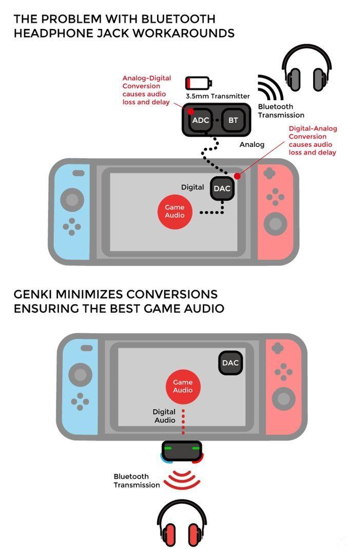 Se anuncia adaptador para usar auriculares inalámbricos en Switch