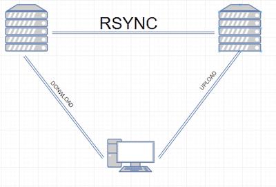Cara   melakukan  transfer   data  menggunakan  RSYNC  di  Centos