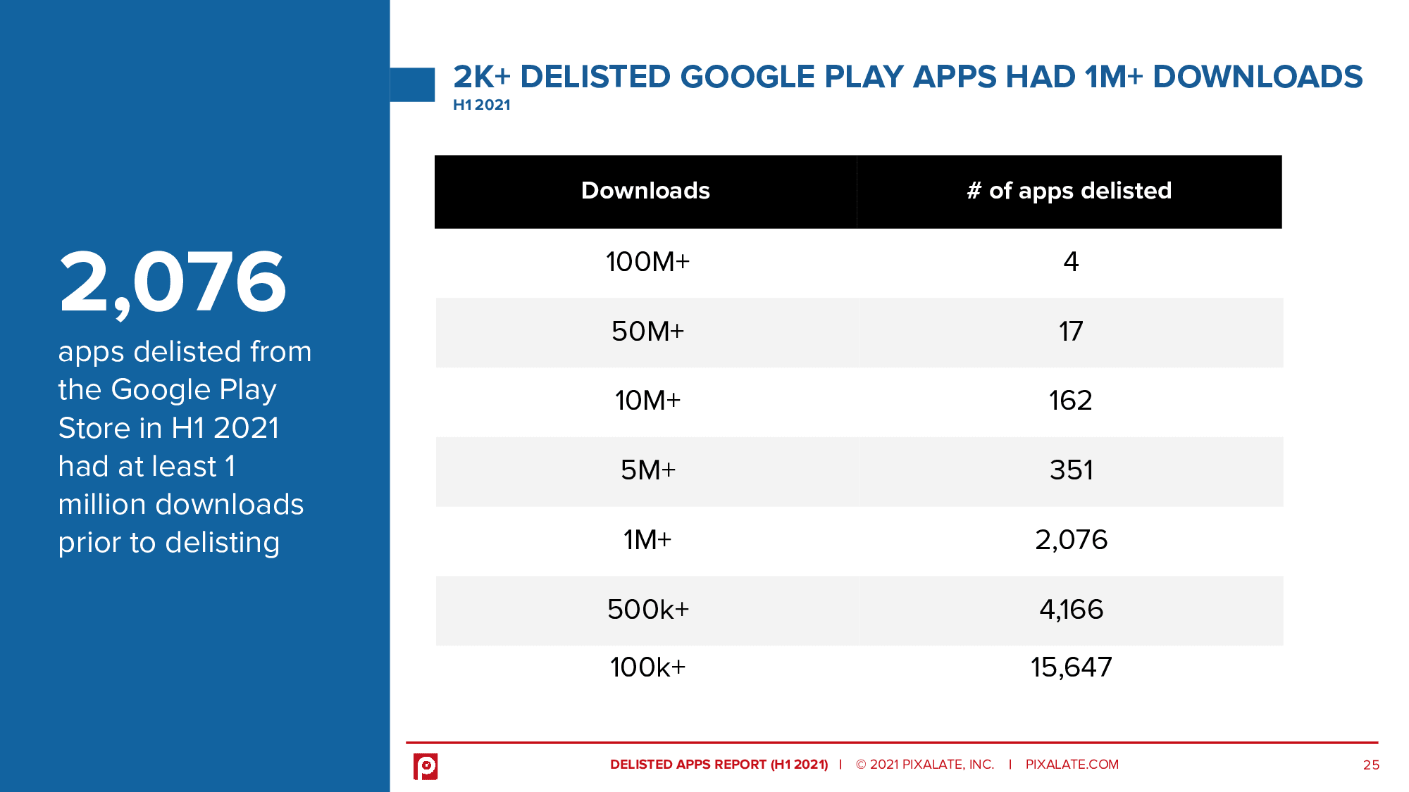2,076 apps delisted from the Google Play Store in H1 2021 had at least 1 million downloads prior to delisting