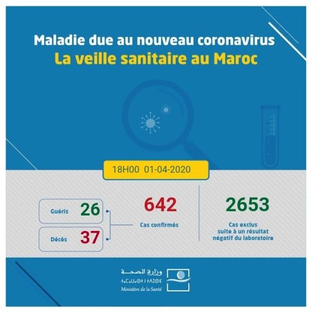 المغرب .. يسجل 642 حالة إصابة بفيروس كورونا