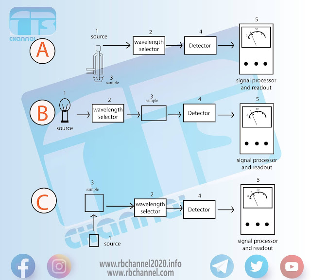 أجهزة المطيافية الضوئية | المكونات والأجزاء