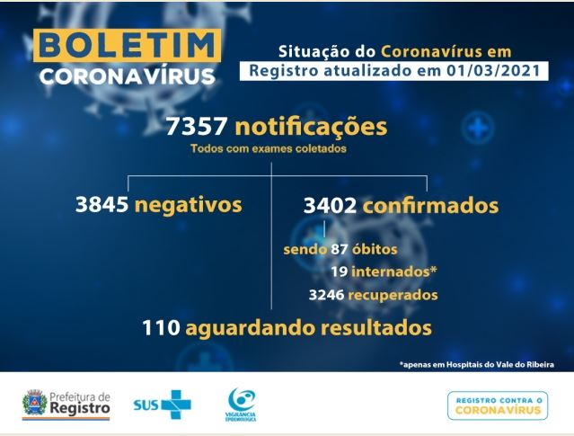 Registro-SP confirma mais dois óbitos e soma 87 mortes por Coronavirus - Covid-19