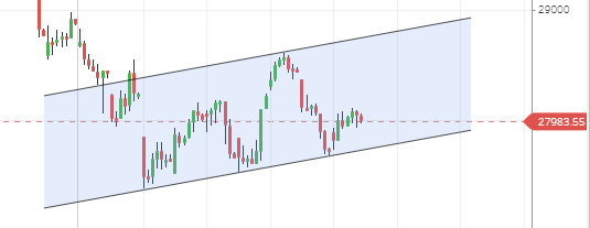 Banknifty Spot Hourly Candlestick Chart