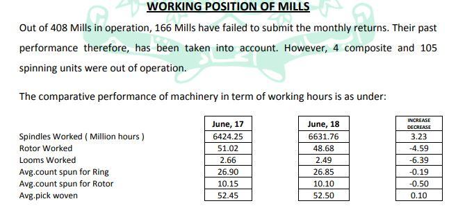 Pakistan Textile Working Mills 2020