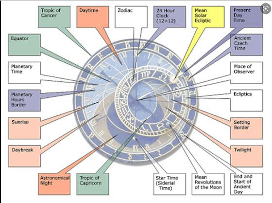 How the Prague Astronomical Clock works (Source: www.buon.fjfi.cvut.cz)