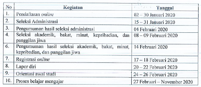Jadwal PPG Mandiri 2020