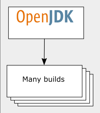 Stephen Colebourne's blog: Time to look beyond Oracle's JDK