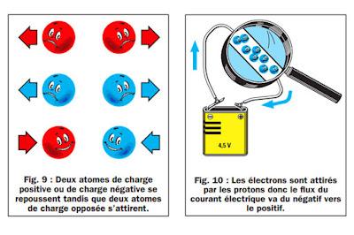 c'est quoi le courant électrique