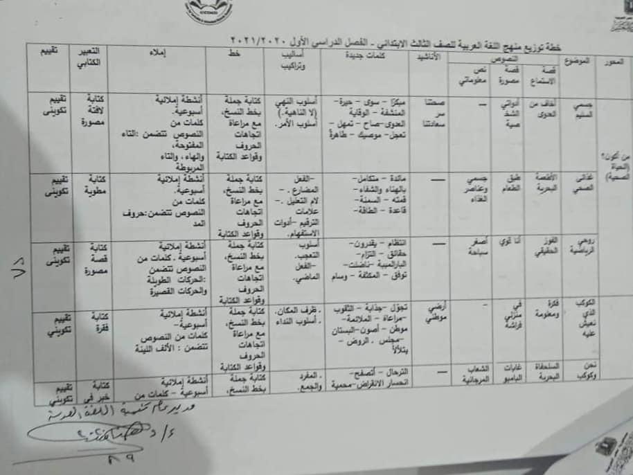 خطة توزيع اللغة العربية للصف الثالث الابتدائى ترم اول 2021