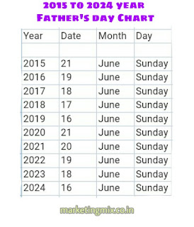 Father's day 2019, when is fathers day 2019, happy fathers day, date of fathers day image, fathers day quotes, fathers day date, fathers day which date, Father's day image, happy fathers day wishes, chart of date of fathers day, father day all dates,
