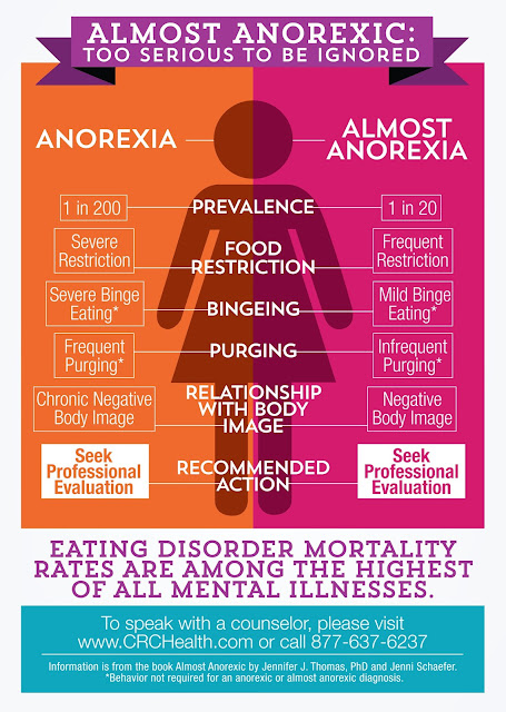 Anorexia, Infographic, CRC Health