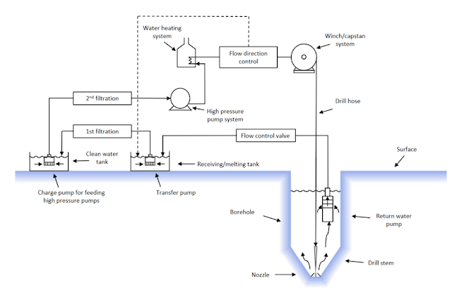 880px-Hot_water_drill_schematic.png
