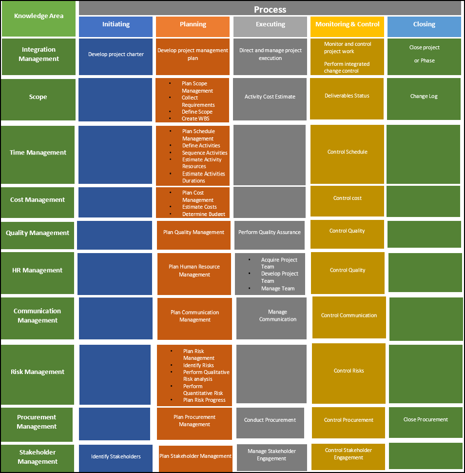 project management knowledge areas, project management process groups