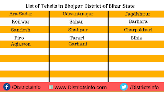 List of Tehsils in Bhojpur District of Bihar State