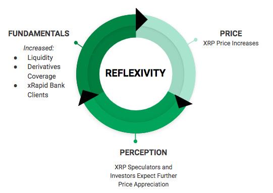 bitcoin reflexivity