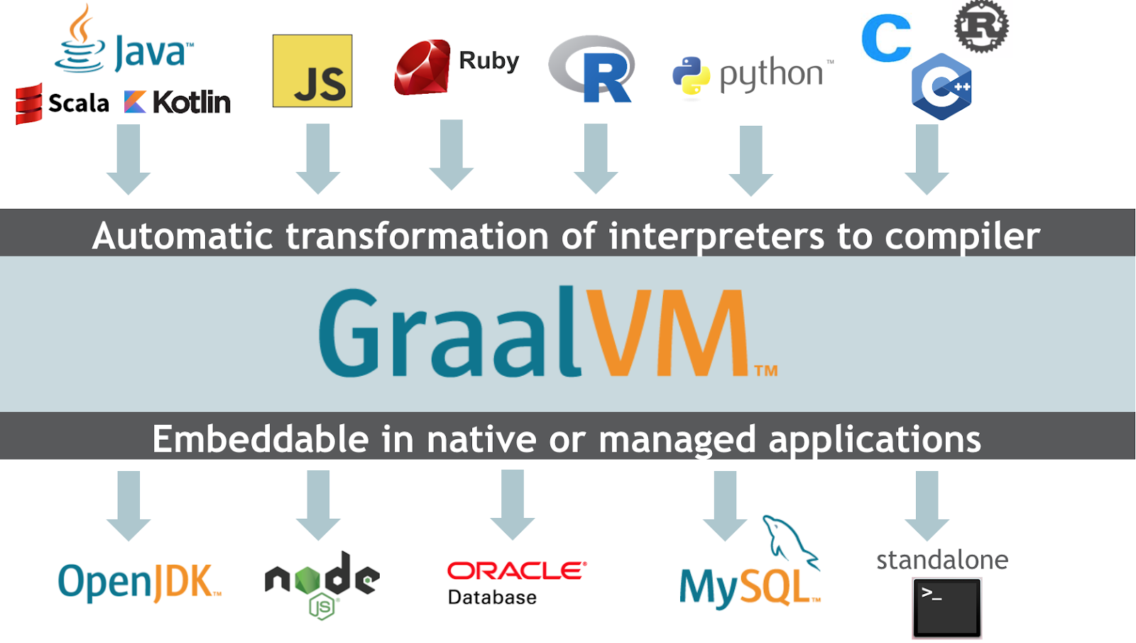 Polyglot and Native runtime with GraalVM