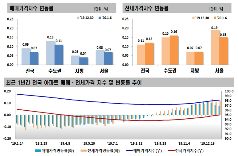 2020년 1월 첫째 주 아파트 가격동향, 매매 0.07% 상승, 전세 0.12% 상승