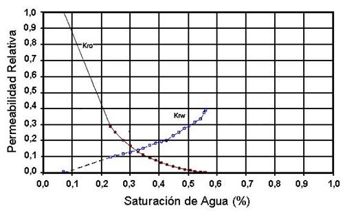 refinamiento permeabilidad relativa resultados kr escala lineal