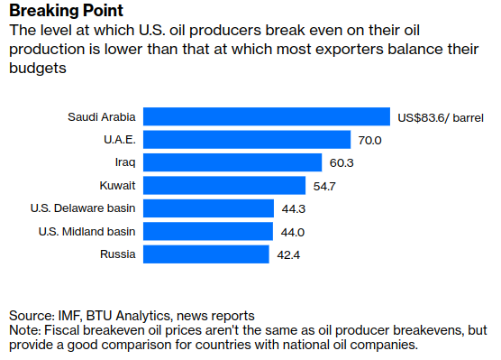 Oil Crash: #SaudiArabia s Price War Worked Once But May Backfire - Bloomberg