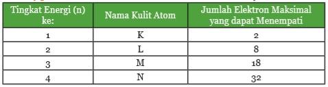 Nama Kulit Atom dan Jumlah Elektron Maksimalnya