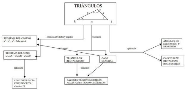 Mapa conceptual de triángulos